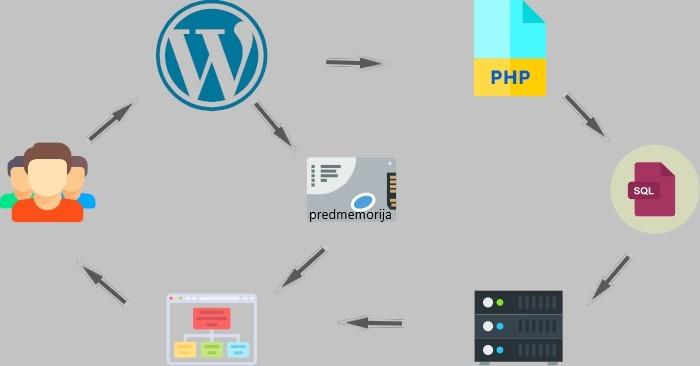 cache keš predmemorija WordPress